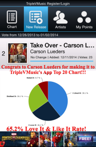Carson Lueders Music Fans Voted